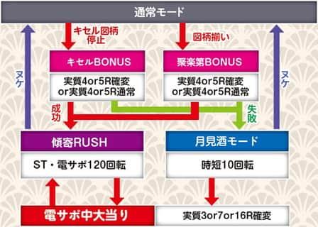 株式会社ニューギン CR真・花の慶次N2-K ゲームフロー