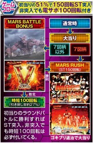 京楽産業株式会社 CR ぱちんこ テラフォーマーズ ゲームフロー
