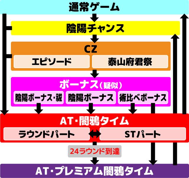 東京レイヴンズ フローチャート