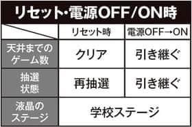 ロリポップチェーンソーのリセット・電源OFF/ON時の紹介