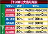 豊丸産業株式会社 CRデラマイッタ3rd199R 大当たり内訳