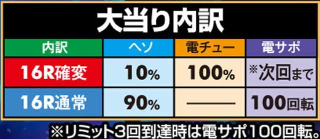 株式会社平和 CRターミネーター2S6000V4 大当り内訳