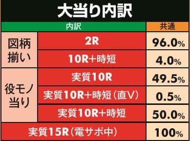 株式会社大一商会 極閃ぱちんこCRうしおととら 2700ver. 大当り内訳