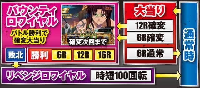 サミー株式会社 ぱちんこCRブラックラグーン3 ゲームフロー