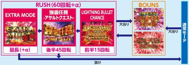 藤商事 CRA緋弾のアリアⅡ FPWZ ゲームフロー