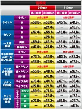 真・北斗無双219Ver.の決戦系リーチの信頼度の一覧表