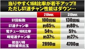 真・北斗無双219Ver.のスペック変更点の一覧表