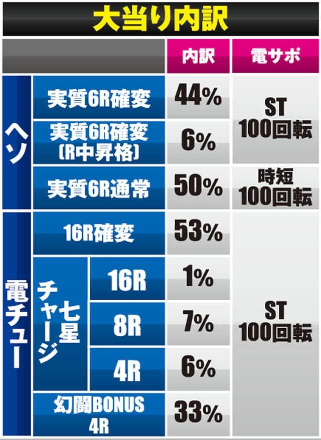 サミー株式会社 ぱちんこCR真・北斗無双 219ver. 大当り内訳