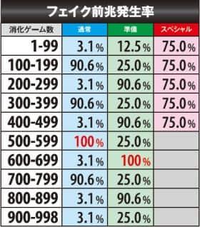 聖闘士星矢(セイントセイヤ)海皇覚のフェイク前兆発生率
