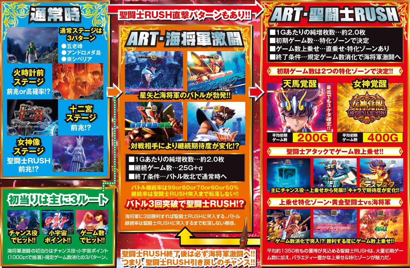 「聖闘士星矢 海王覚醒 ゲームフロー」の画像検索結果