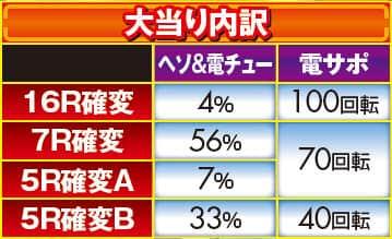 株式会社三洋物産 CR大海物語4 With アグネス・ラム 大当り内訳