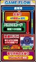 株式会社ニューギン P CYBORG009 CALL OF JUSTICE HI-SPEED EDITION ゲームフロー