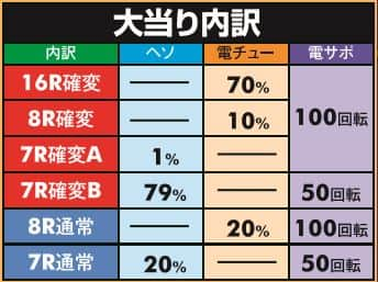 株式会社平和 CR銀河鉄道999 99VER. 大当り内訳