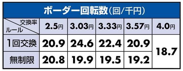 甘デジ PAスーパー海物語IN沖縄5withアイマリンのボーダーライン数値