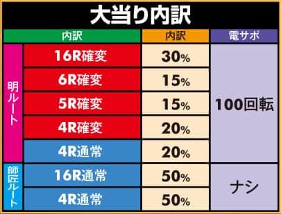 株式会社サンセイアールアンドディ CR彼岸島 大当り内訳