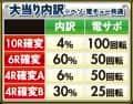 株式会社三洋物産 PA大海物語4スペシャル Withアグネス・ラム 大当たり内訳