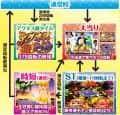 株式会社三洋物産 PA大海物語4スペシャル Withアグネス・ラム ゲームフロー