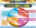 株式会社三洋物産 CRスーパーわんわんパラダイス おかわりVer. 大当たり内訳