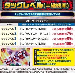 キン肉マン 夢の超人タッグ編のART中・タッグレベル