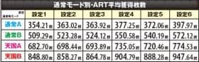 キン肉マン 夢の超人タッグ編の通常モード別ART平均獲得枚数