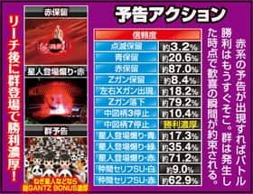 ぱちんこGANTZのサバイバルRUSHの演出信頼度の紹介