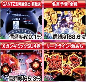 ぱちんこGANTZの予告信頼度の紹介