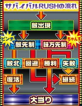 ぱちんこGANTZのサバイバルRUSHの流れの紹介
