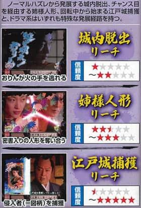 CR逃亡者おりんFV ドラマ系リーチ 信頼度