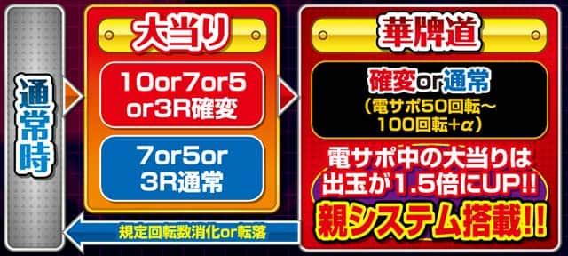 豊丸産業株式会社 P華牌R~猿渡翔がローズテイルにやってきた~ ゲームフロー