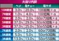 豊丸産業株式会社 P華牌R~猿渡翔がローズテイルにやってきた~ 大当たり内訳
