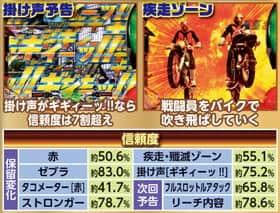 ぱちんこ 仮面ライダー フルスロットル タックル99Ver.の予告アクションの紹介