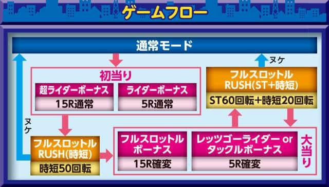 京楽産業株式会社 CR ぱちんこ 仮面ライダー フルスロットル タックル99Ver. ゲームフロー