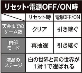 ゼクスイグニッションのリセット・電源OFF/ON時の紹介