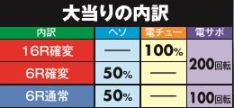 京楽産業株式会社 CR ぱちんこ テラフォーマーズ 265Ver. 大当り内訳