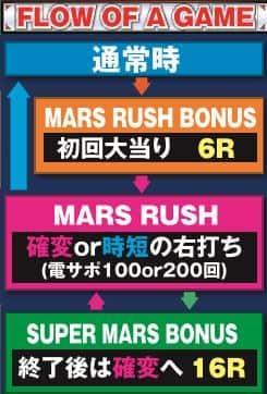 京楽産業株式会社 CR ぱちんこ テラフォーマーズ 265Ver. ゲームフロー