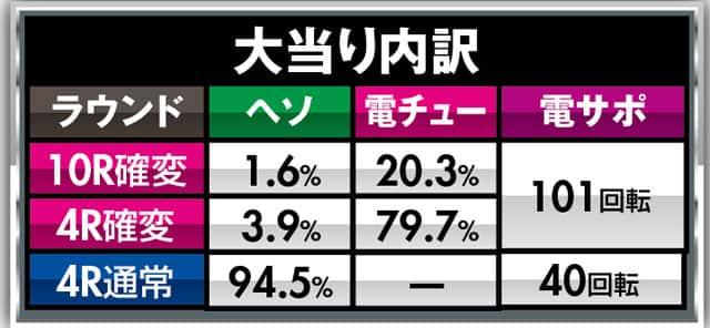 株式会社サンセイアールアンドディ PA巨人の星~栄光の軌跡~LIGHT version 大当り内訳