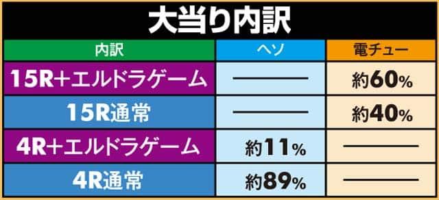 株式会社SANKYO CRフィーバーエルドラ 大当り内訳