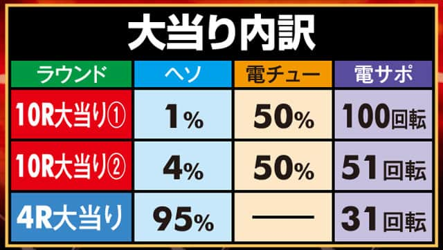 株式会社高尾 P一騎当千SS斬 孫策Ver. 大当り内訳