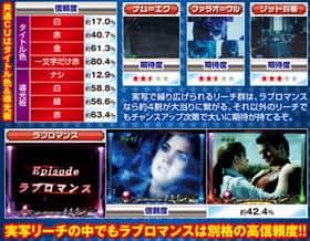CR SUPERMAN ~Limit・Break~の実写リーチの信頼度一覧