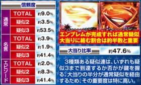 CR SUPERMAN ~Limit・Break~の疑似連予告の信頼度一覧