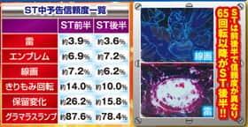 CR SUPERMAN ~Limit・Break~のST中予告、線画の信頼度一覧