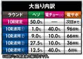 株式会社高尾 P ROKUROKU 大当たり内訳