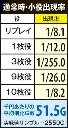 ルパン三世 消されたルパンの通常時・小役出現率(確率)の一覧表