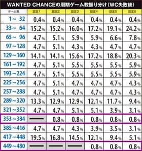 ルパン三世 消されたルパンのWATED CHANCEの周期ゲーム数振り分け(WC失敗後)の紹介