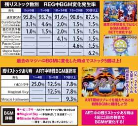 マジカルハロウィン5 REG中BGM変化発生率