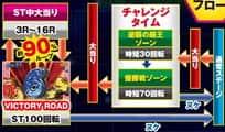 株式会社西陣 CRモンキーターン 神速の勝利者MB ゲームフロー
