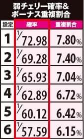ぱちスロ PSYCHO-PASS サイコパスの弱チェリー確率の一覧表