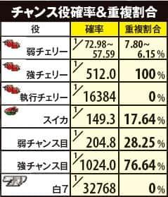 ぱちスロ PSYCHO-PASS サイコパスのチャンス役確率&重複割合の一覧表