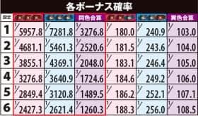 ぱちスロ PSYCHO-PASS サイコパスの各ボーナス確率の一覧表