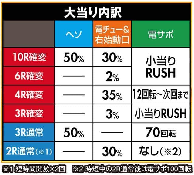 株式会社平和 P烈火の炎3 大当り内訳